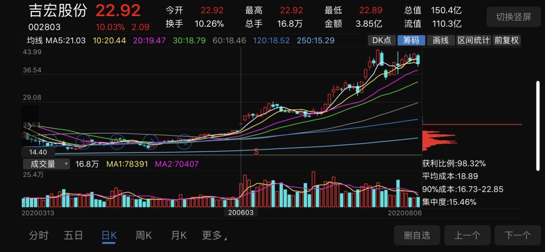 6月3日吉宏股份出现顶格筹码